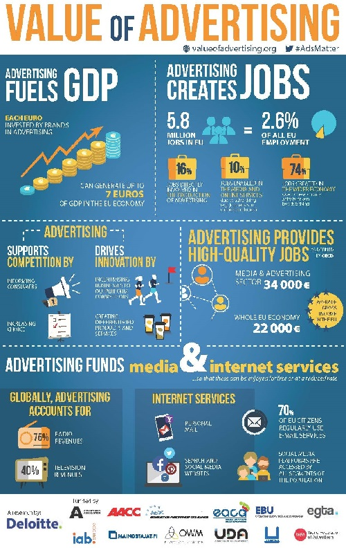 value of advertising infographic final1originalok22
